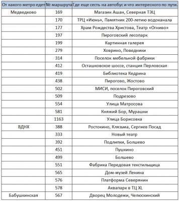 Автобусные маршруты до Мытищ