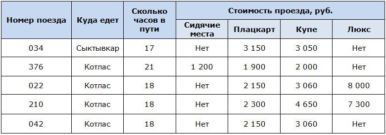 Поезда из Москвы до Котласа и стоимость проезда