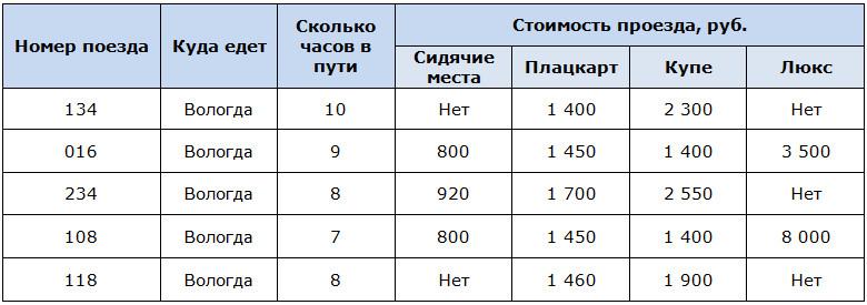 Поезда из Москвы до Вологды и стоимость проезда