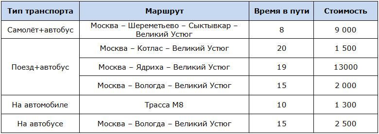 Сравнительная таблица проезда из Москвы до Великого Устюга