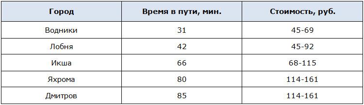 Проезд до Москвы из близлежащих городов