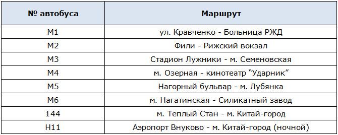 Номера и маршруты автобусов до выставочного зала Манеж