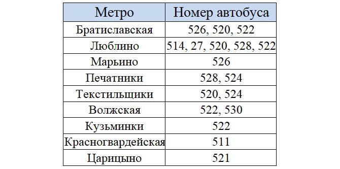 Автобусы и метро идущие до рынка «Москва»