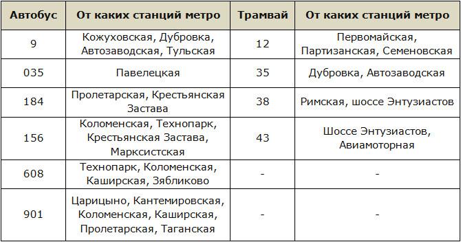 Расписание движения транспорта