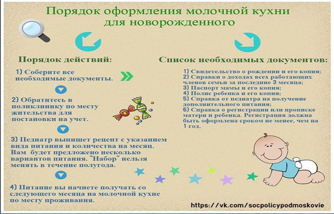 Порядок оформления молочной кухни