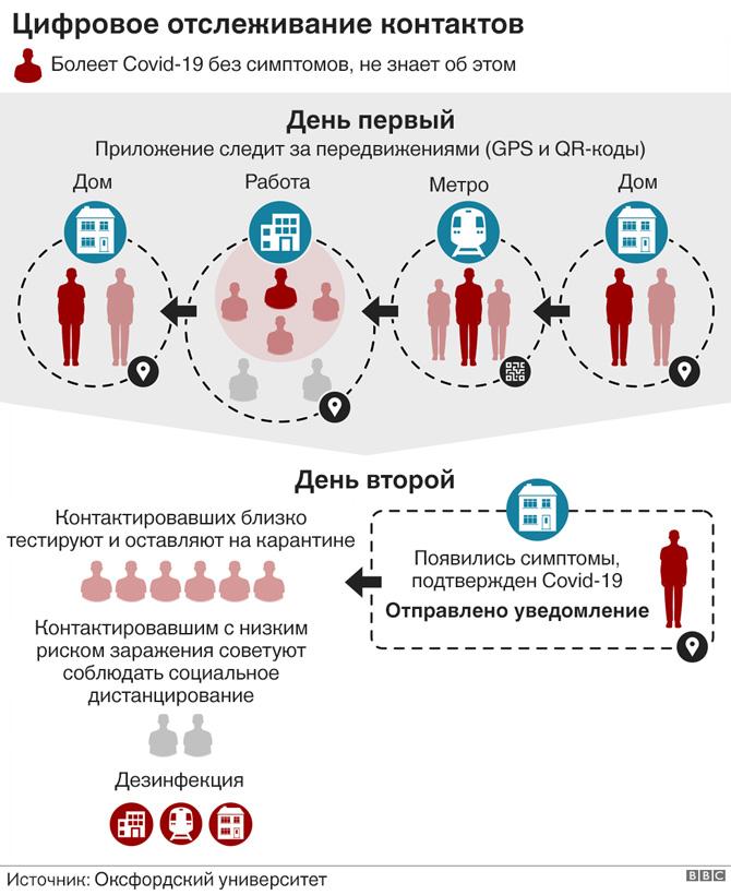 Цифровое отслеживание контактов